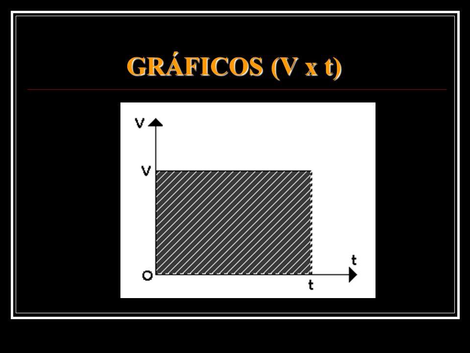 GRÁFICOS (V x t)