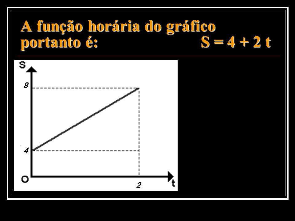 A função horária do gráfico portanto é: S = 4 + 2 t
