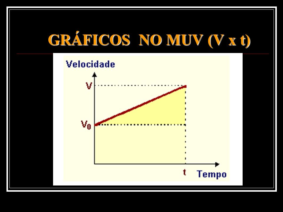 GRÁFICOS NO MUV (V x t)