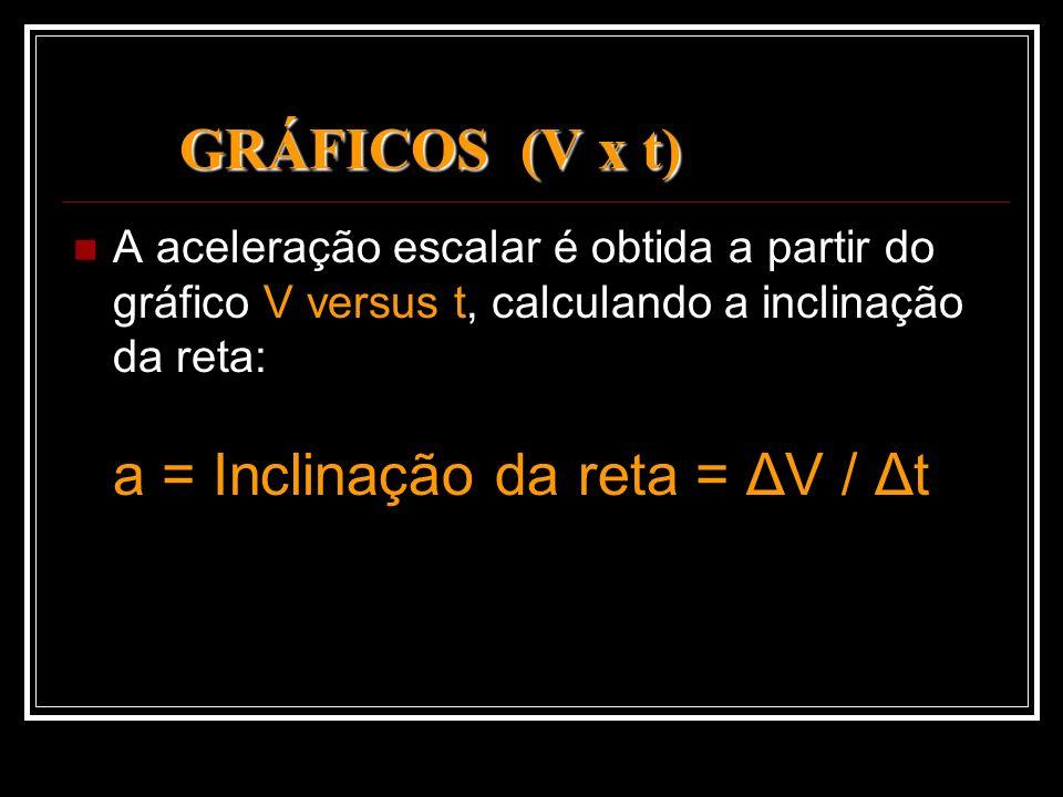 GRÁFICOS (V x t) A aceleração escalar é obtida a partir do gráfico V versus t, calculando a inclinação da reta: a = Inclinação da reta = ΔV / Δt.