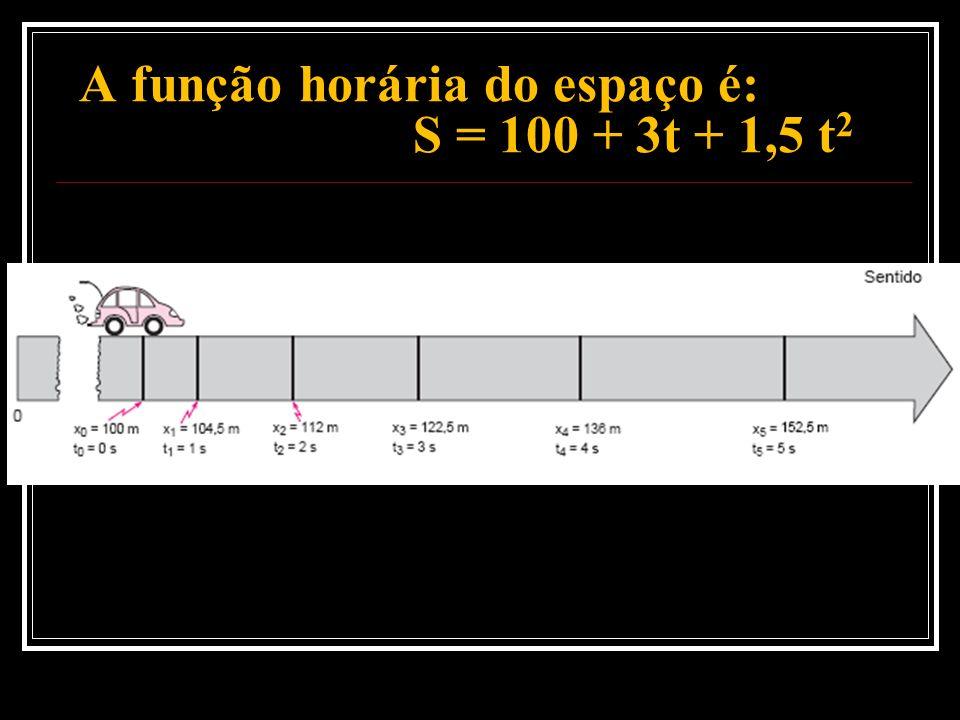 A função horária do espaço é: S = 100 + 3t + 1,5 t2