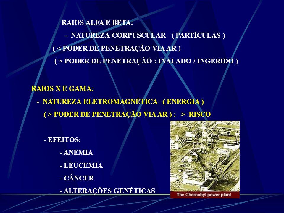 RAIOS ALFA E BETA: - NATUREZA CORPUSCULAR ( PARTÍCULAS ) ( < PODER DE PENETRAÇÃO VIA AR ) ( > PODER DE PENETRAÇÃO : INALADO / INGERIDO )