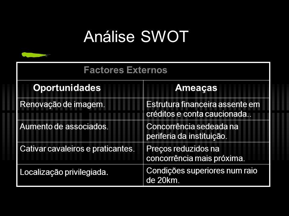 Análise SWOT Factores Externos Oportunidades Ameaças