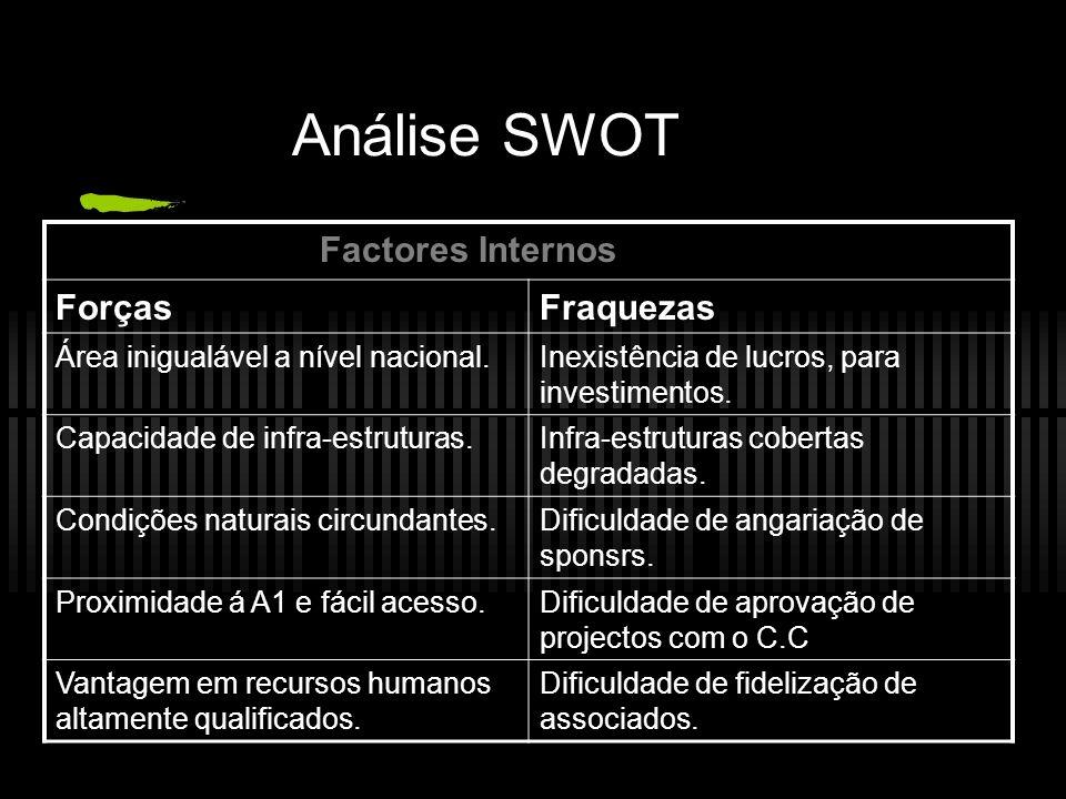 Análise SWOT Factores Internos Forças Fraquezas