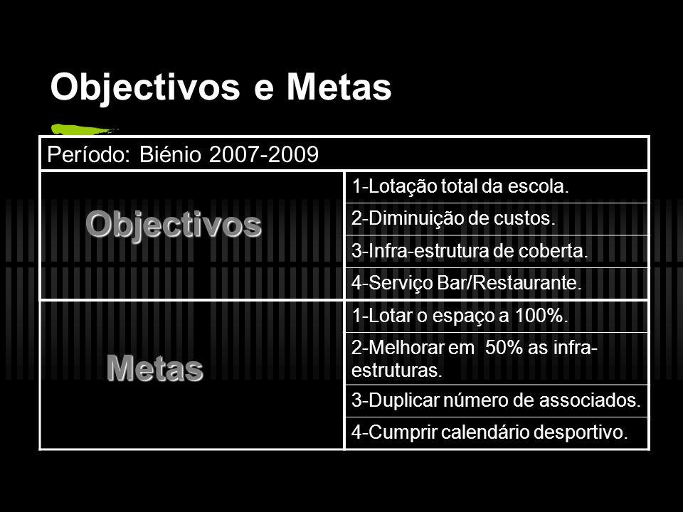 Objectivos e Metas Metas Período: Biénio 2007-2009 Objectivos