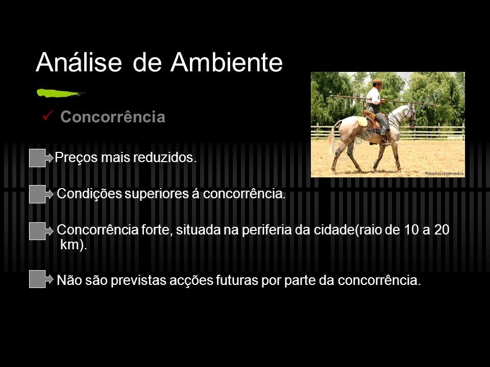 Análise de Ambiente Concorrência Preços mais reduzidos.