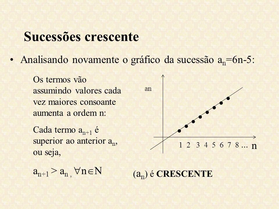 Sucessões crescenteAnalisando novamente o gráfico da sucessão an=6n-5: Os termos vão assumindo valores cada vez maiores consoante aumenta a ordem n: