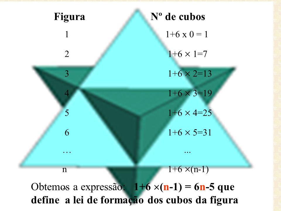 Figura Nº de cubos1 1+6 x 0 = 1. 2 1+6  1=7.
