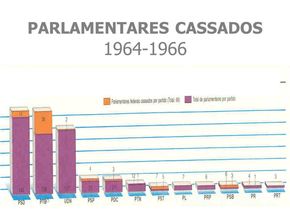 PARLAMENTARES CASSADOS 1964-1966