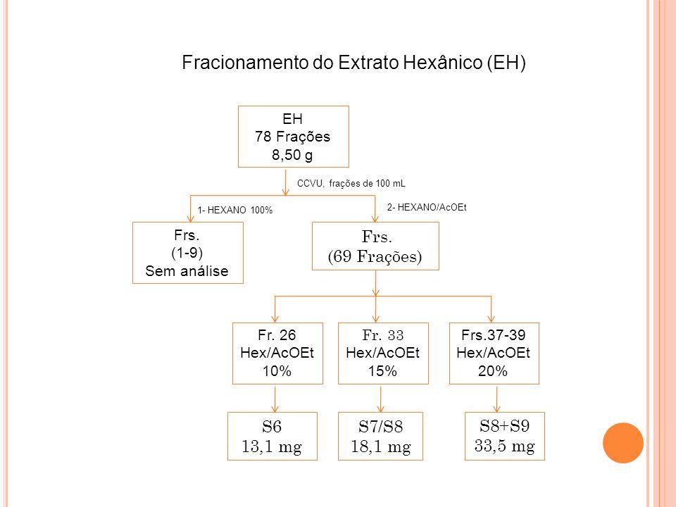 Fracionamento do Extrato Hexânico (EH)