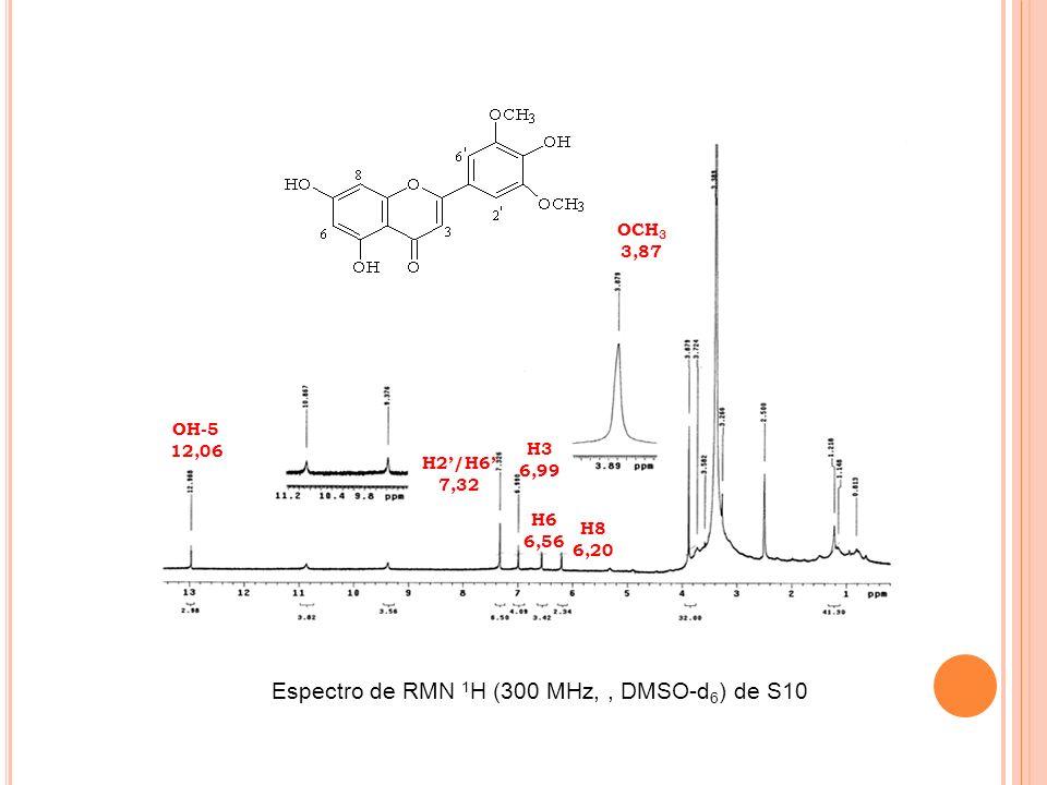 Espectro de RMN 1H (300 MHz, , DMSO-d6) de S10