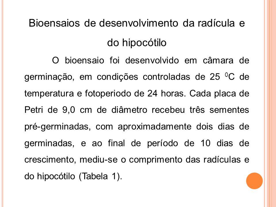 Bioensaios de desenvolvimento da radícula e do hipocótilo