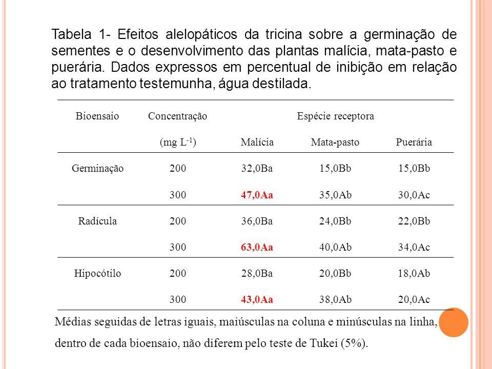 Tabela 1- Efeitos alelopáticos da tricina sobre a germinação de sementes e o desenvolvimento das plantas malícia, mata-pasto e puerária. Dados expressos em percentual de inibição em relação ao tratamento testemunha, água destilada.