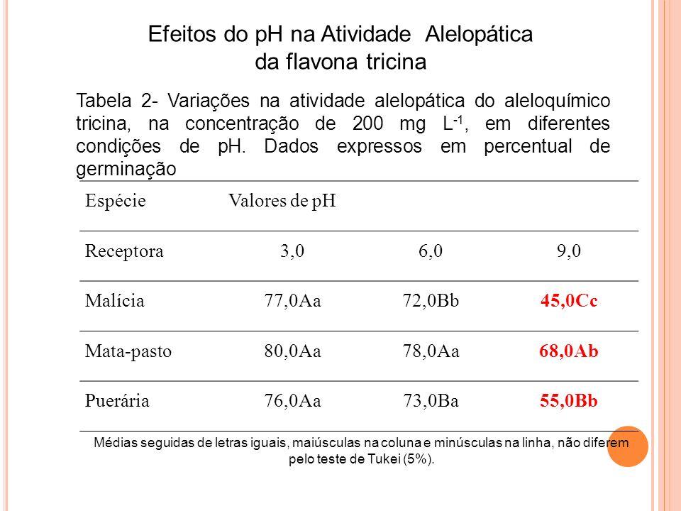 Efeitos do pH na Atividade Alelopática da flavona tricina