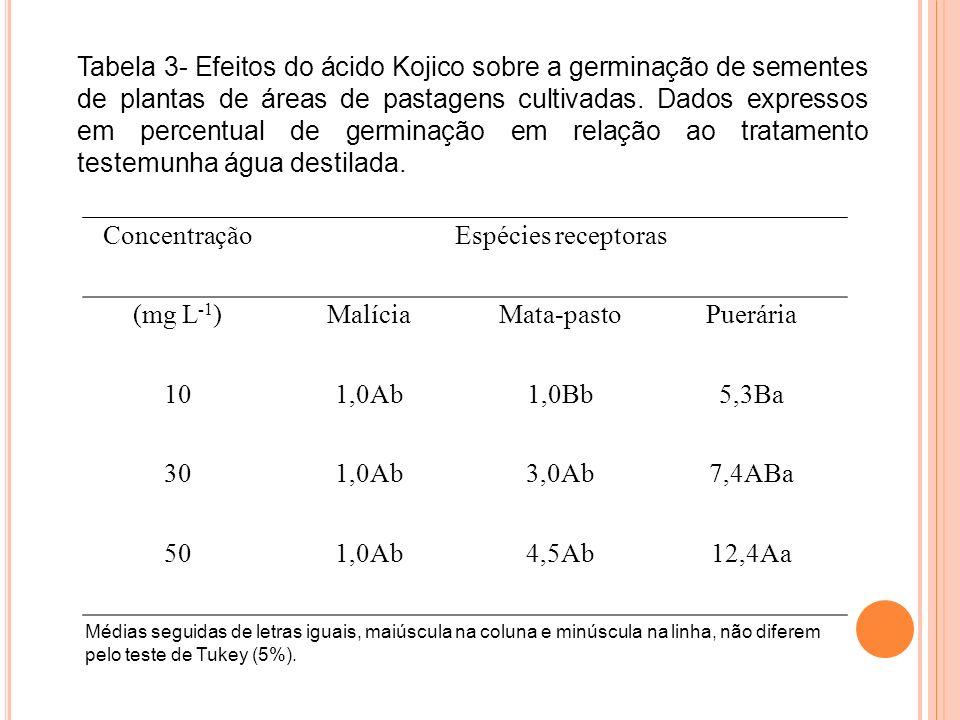 Tabela 3- Efeitos do ácido Kojico sobre a germinação de sementes de plantas de áreas de pastagens cultivadas. Dados expressos em percentual de germinação em relação ao tratamento testemunha água destilada.