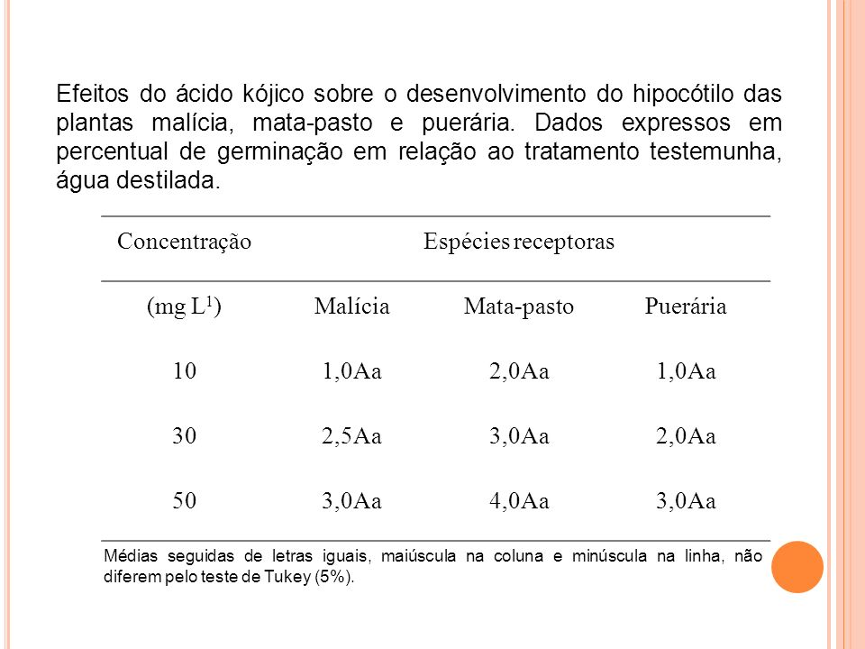 Efeitos do ácido kójico sobre o desenvolvimento do hipocótilo das plantas malícia, mata-pasto e puerária. Dados expressos em percentual de germinação em relação ao tratamento testemunha, água destilada.