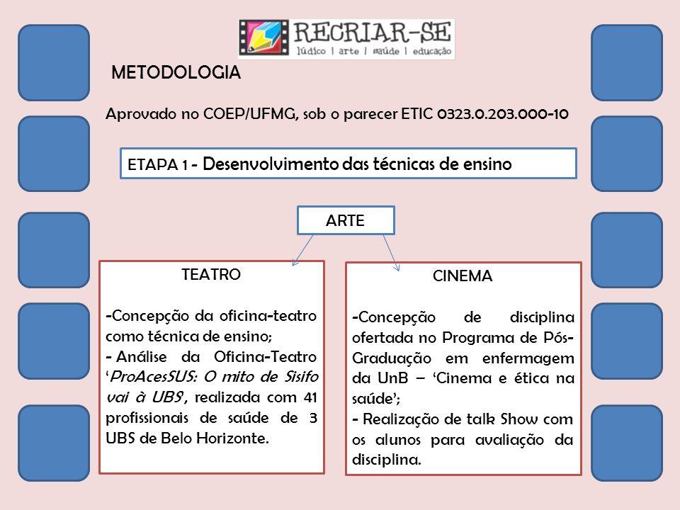 METODOLOGIA Aprovado no COEP/UFMG, sob o parecer ETIC 0323.0.203.000-10. ETAPA 1 - Desenvolvimento das técnicas de ensino.