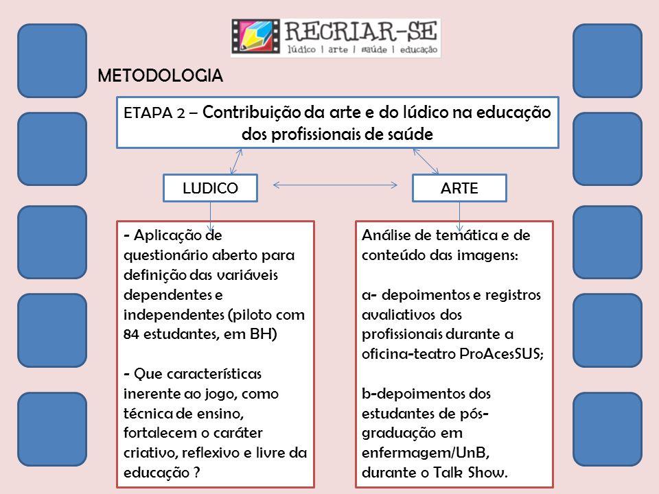 METODOLOGIA ETAPA 2 – Contribuição da arte e do lúdico na educação dos profissionais de saúde. LUDICO.