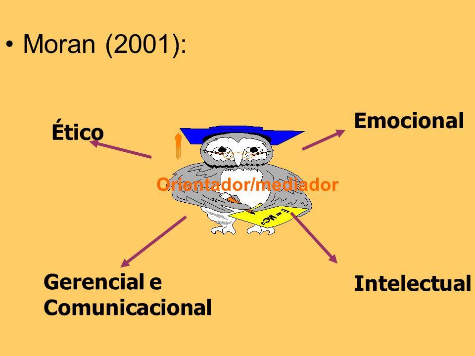 Moran (2001): Emocional Ético Gerencial e Intelectual Comunicacional