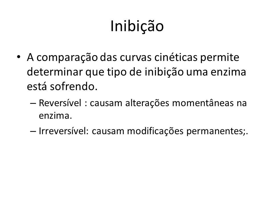 Inibição A comparação das curvas cinéticas permite determinar que tipo de inibição uma enzima está sofrendo.