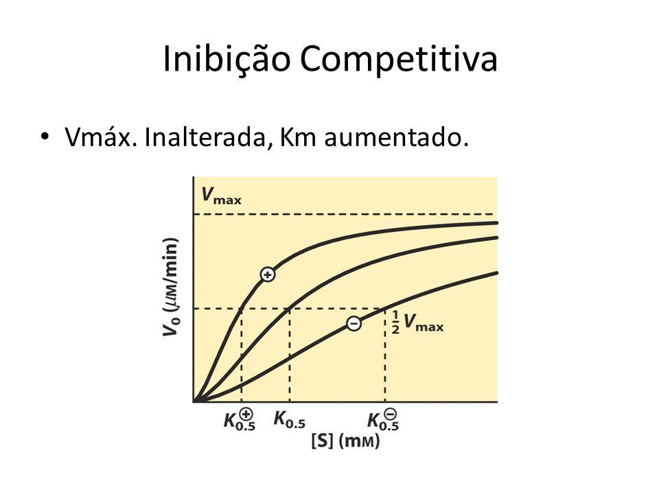 Inibição Competitiva Vmáx. Inalterada, Km aumentado.