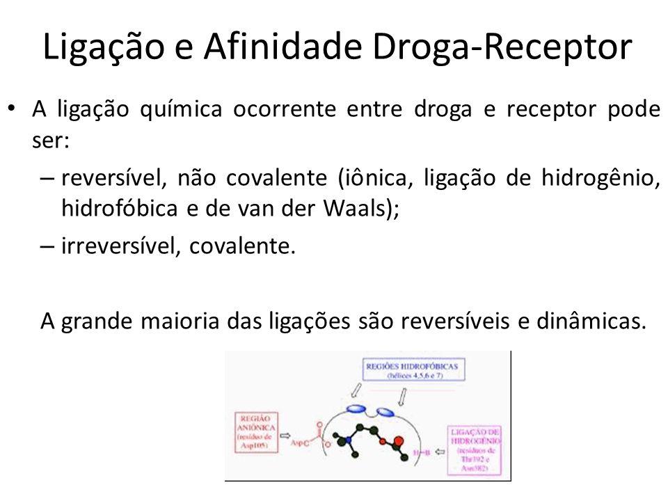 Ligação e Afinidade Droga-Receptor