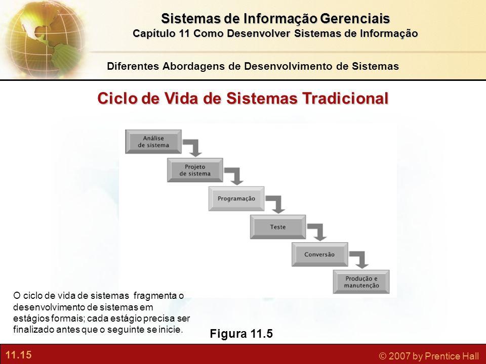 Ciclo de Vida de Sistemas Tradicional