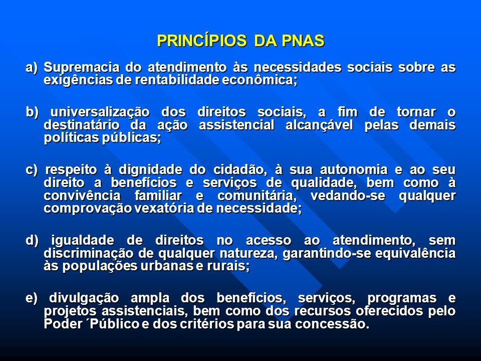 PRINCÍPIOS DA PNAS a) Supremacia do atendimento às necessidades sociais sobre as exigências de rentabilidade econômica;