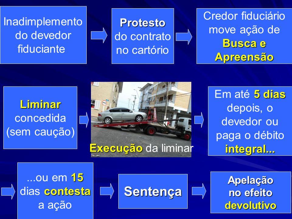 Sentença Credor fiduciário Inadimplemento Protesto move ação de