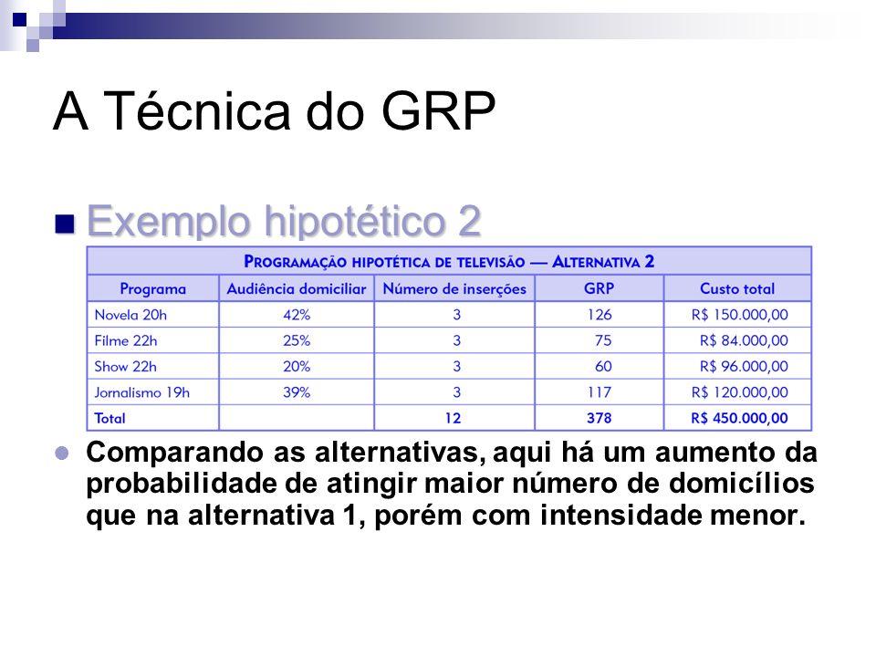 A Técnica do GRP Exemplo hipotético 2