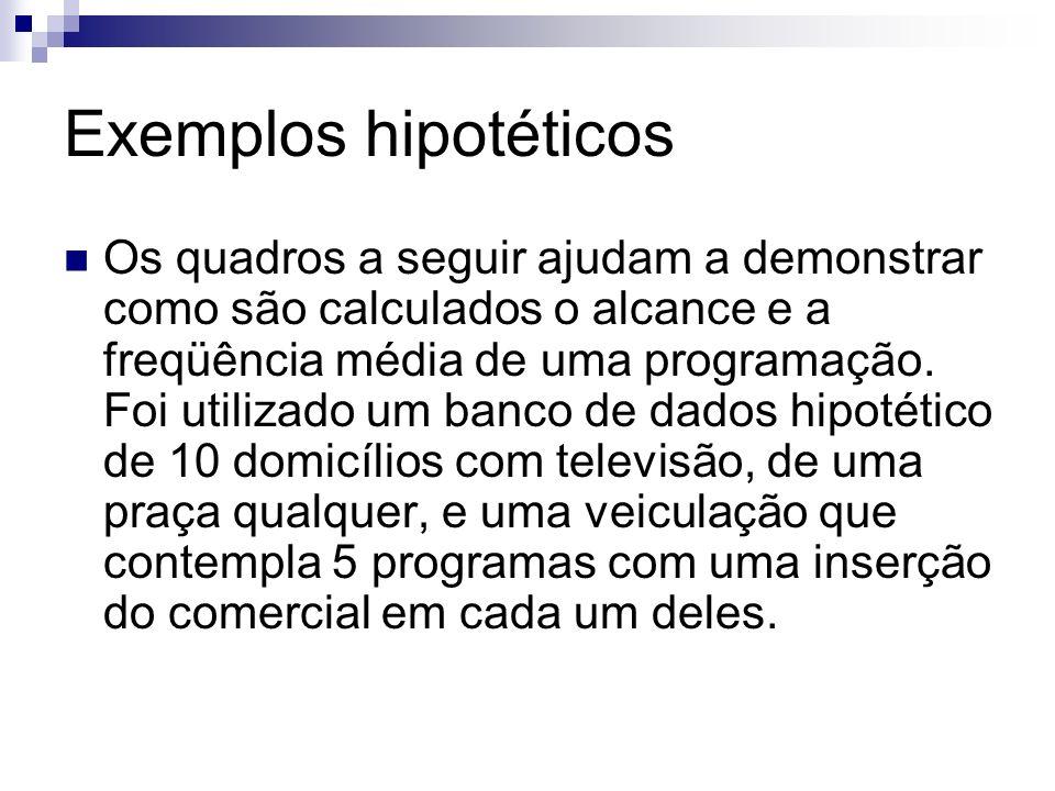 Exemplos hipotéticos