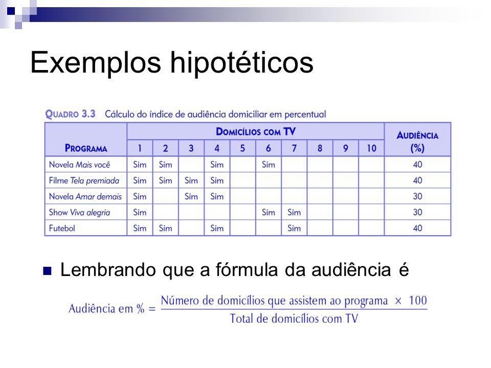 Exemplos hipotéticos Lembrando que a fórmula da audiência é