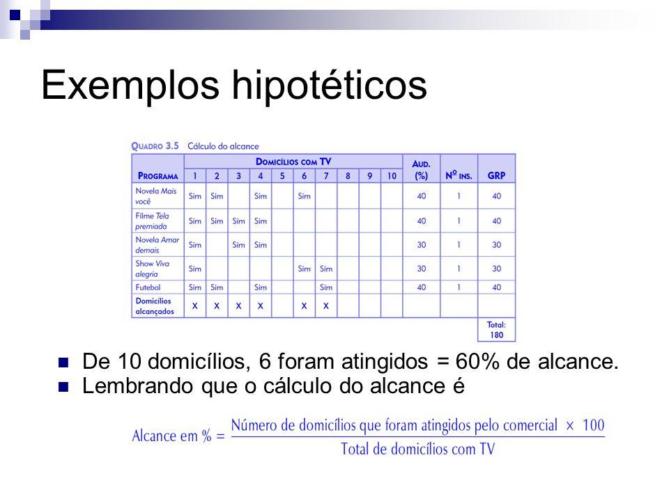 Exemplos hipotéticos De 10 domicílios, 6 foram atingidos = 60% de alcance.