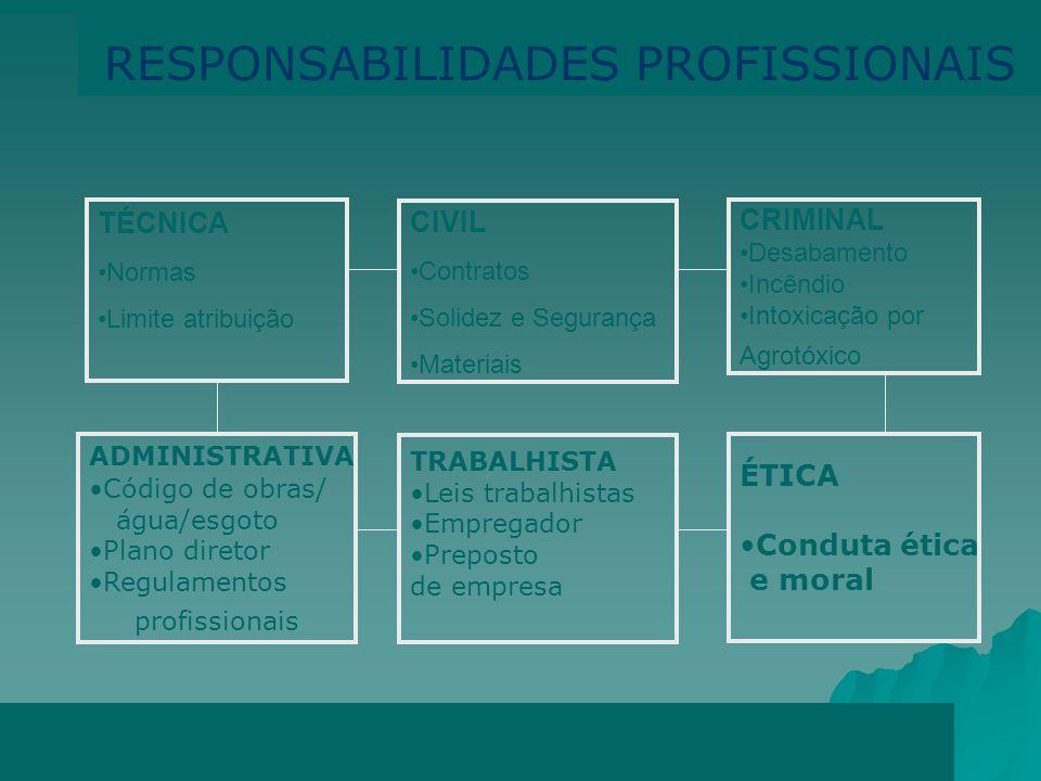 RESPONSABILIDADES PROFISSIONAIS
