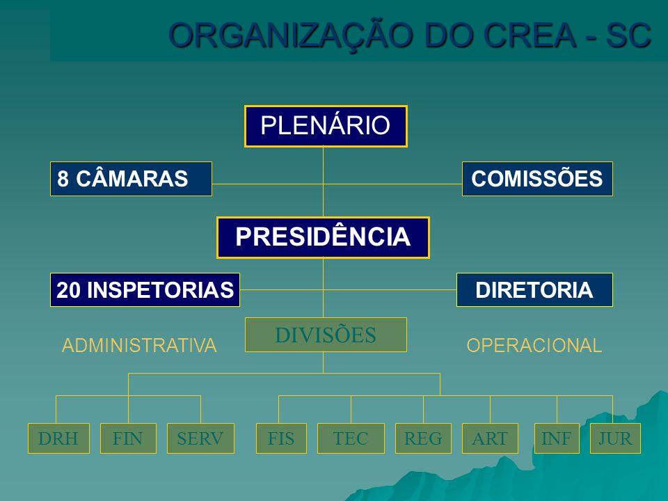 ORGANIZAÇÃO DO CREA - SC