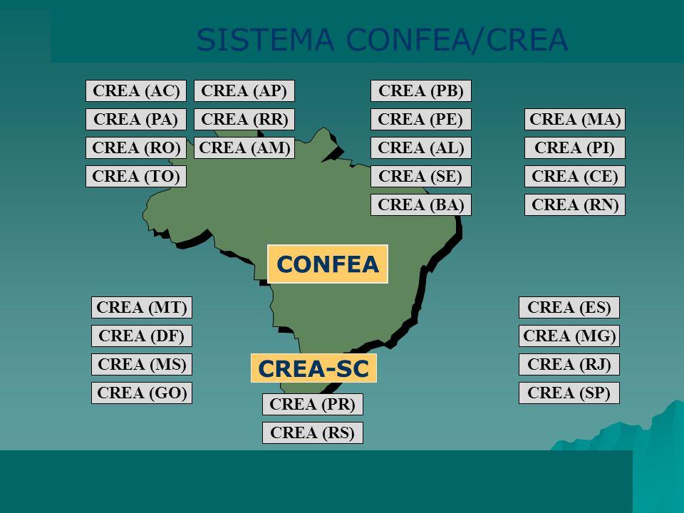 SISTEMA CONFEA/CREA CONFEA CREA-SC CREA (AC) CREA (AP) CREA (PB)