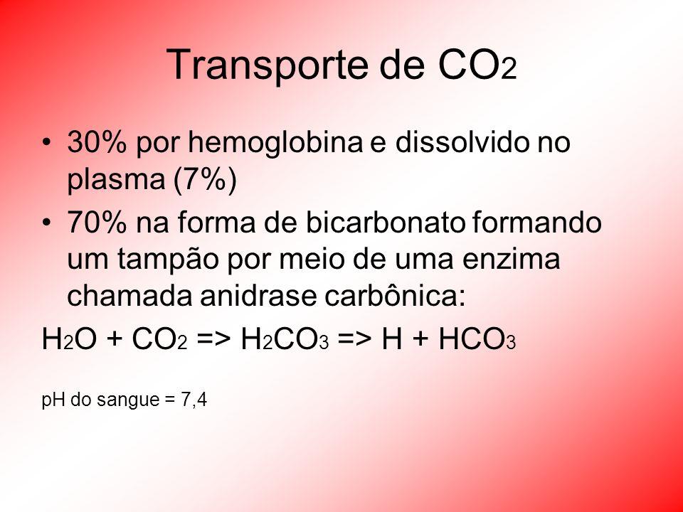 Transporte de CO2 30% por hemoglobina e dissolvido no plasma (7%)
