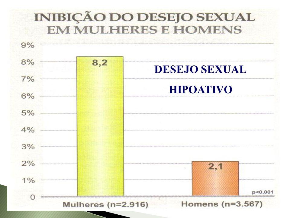 DESEJO SEXUAL HIPOATIVO