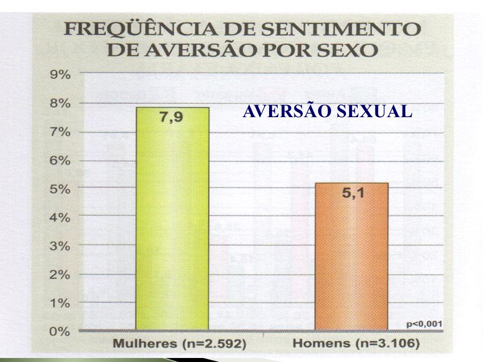 AVERSÃO SEXUAL Abdo, 2004