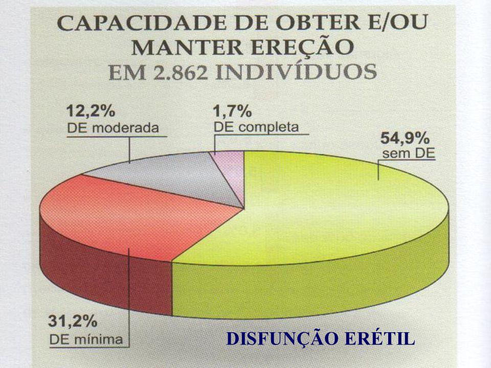 DISFUNÇÃO ERÉTIL Abdo, 2004
