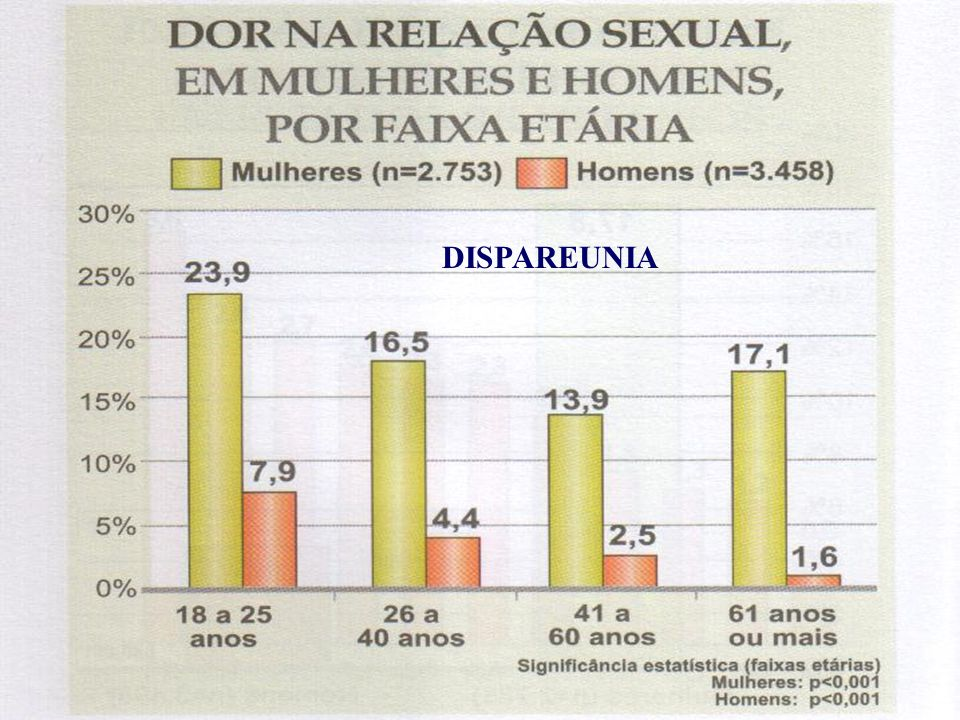 DISPAREUNIA Abdo, 2004