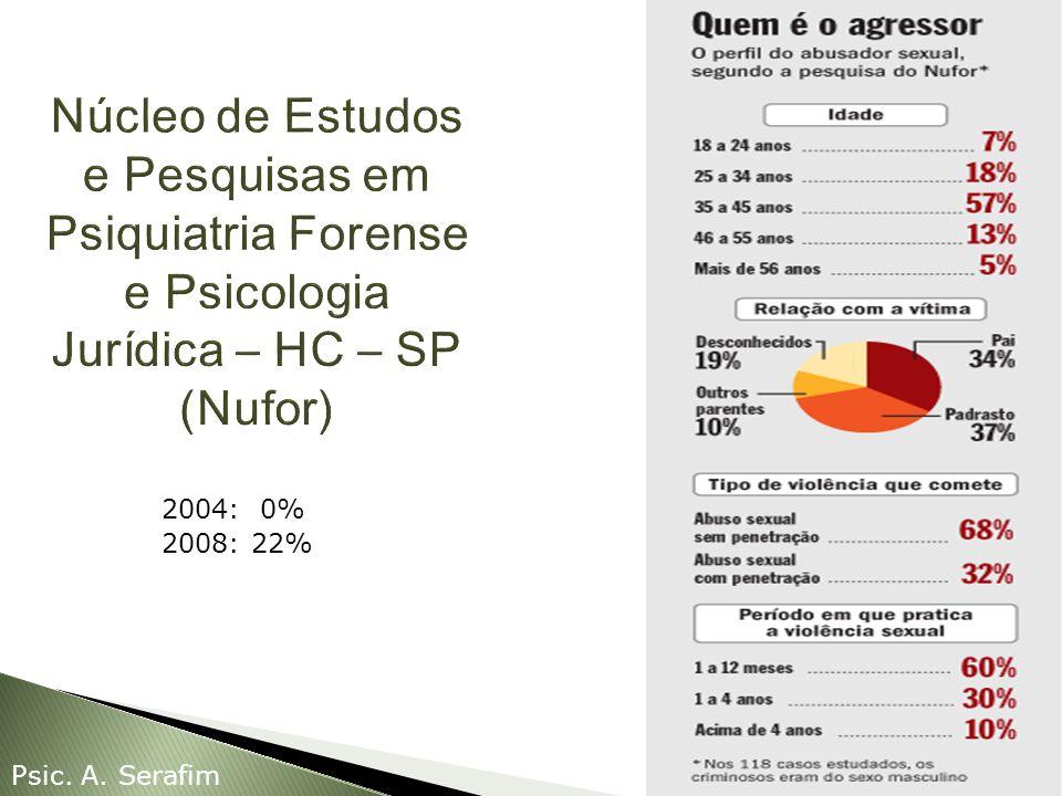 Núcleo de Estudos e Pesquisas em Psiquiatria Forense e Psicologia Jurídica – HC – SP (Nufor)