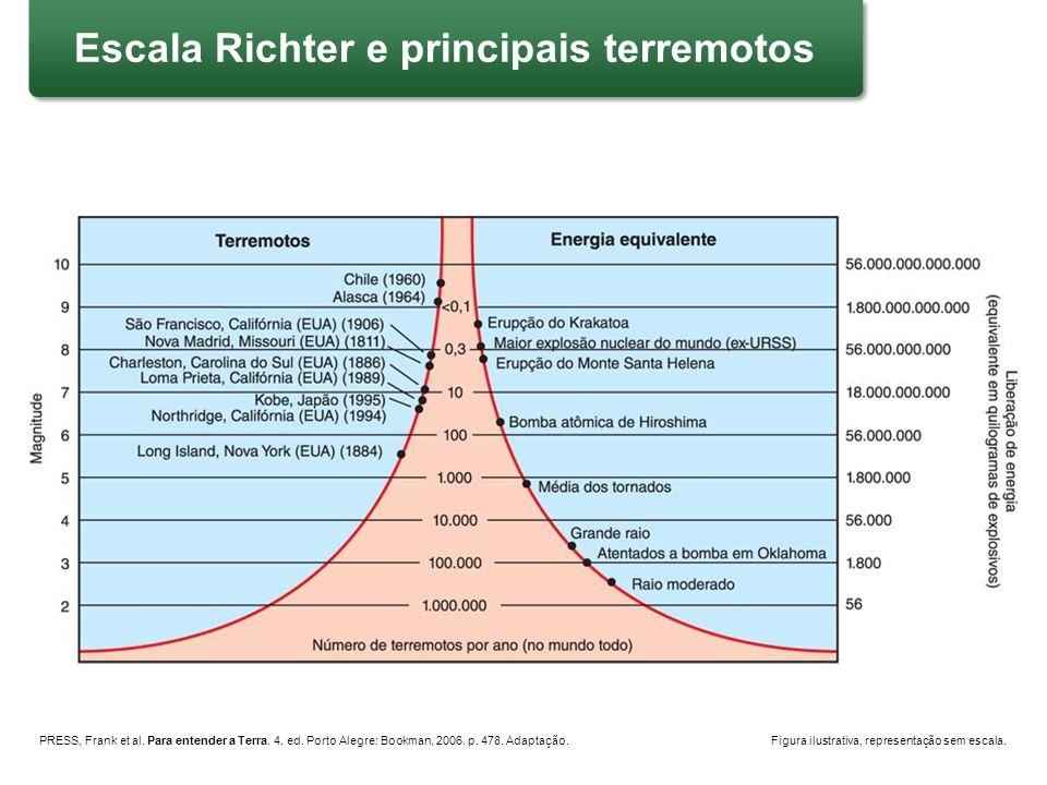 Escala Richter e principais terremotos