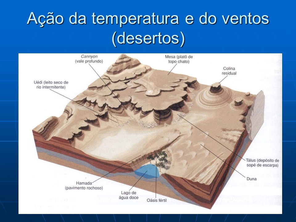 Ação da temperatura e do ventos (desertos)