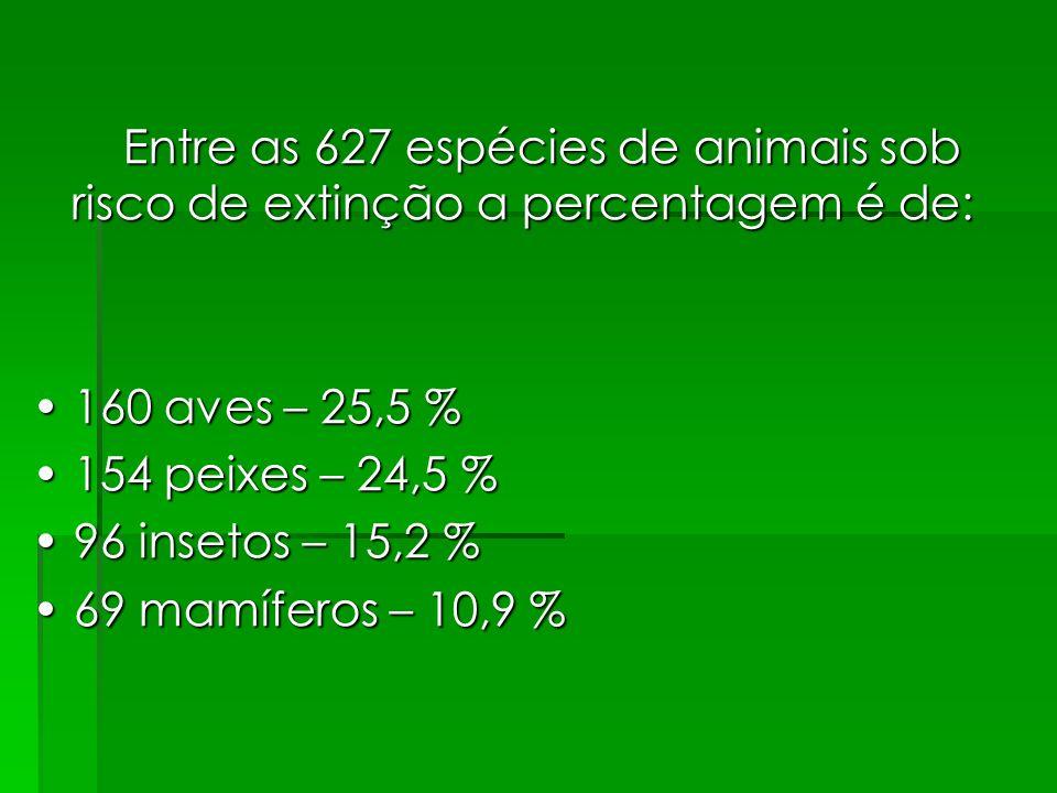 Entre as 627 espécies de animais sob risco de extinção a percentagem é de: