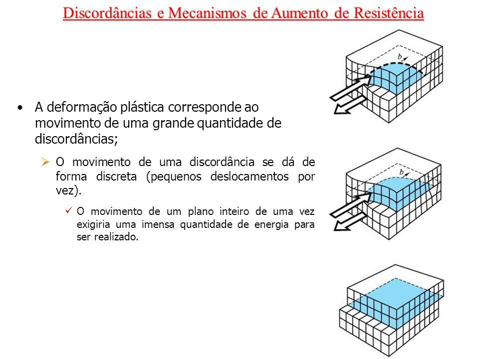 Discordâncias e Mecanismos de Aumento de Resistência