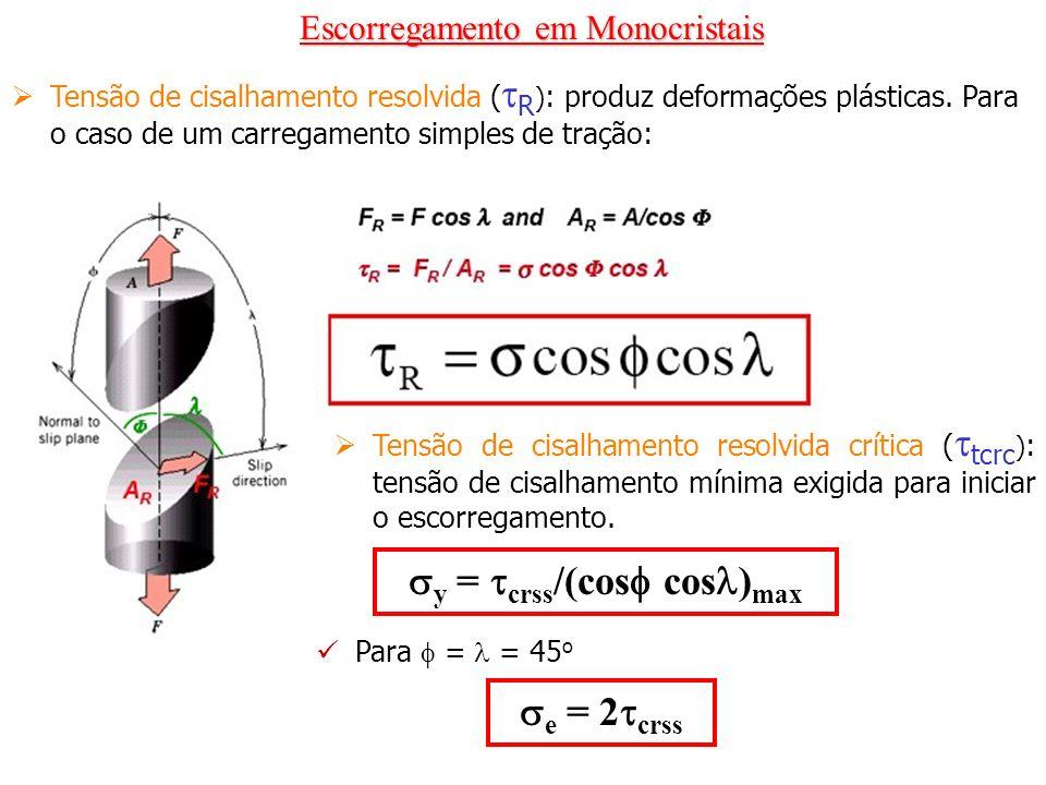 y = crss/(cos cos)max