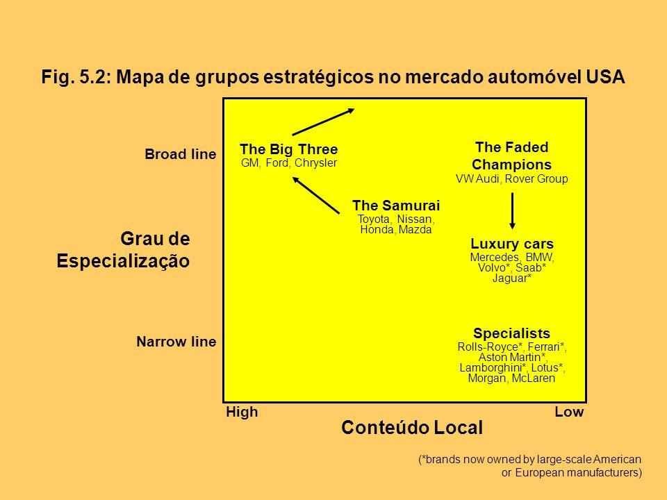 Fig. 5.2: Mapa de grupos estratégicos no mercado automóvel USA