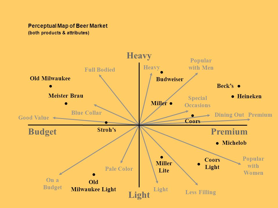 Perceptual Map of Beer Market (both products & attributes)
