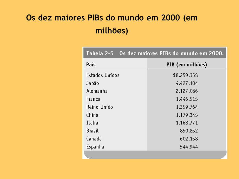 Os dez maiores PIBs do mundo em 2000 (em milhões)
